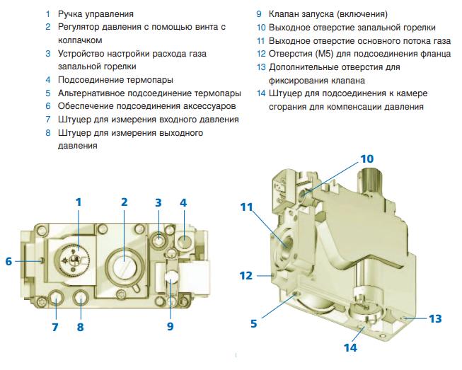 устройство газового клапана котла